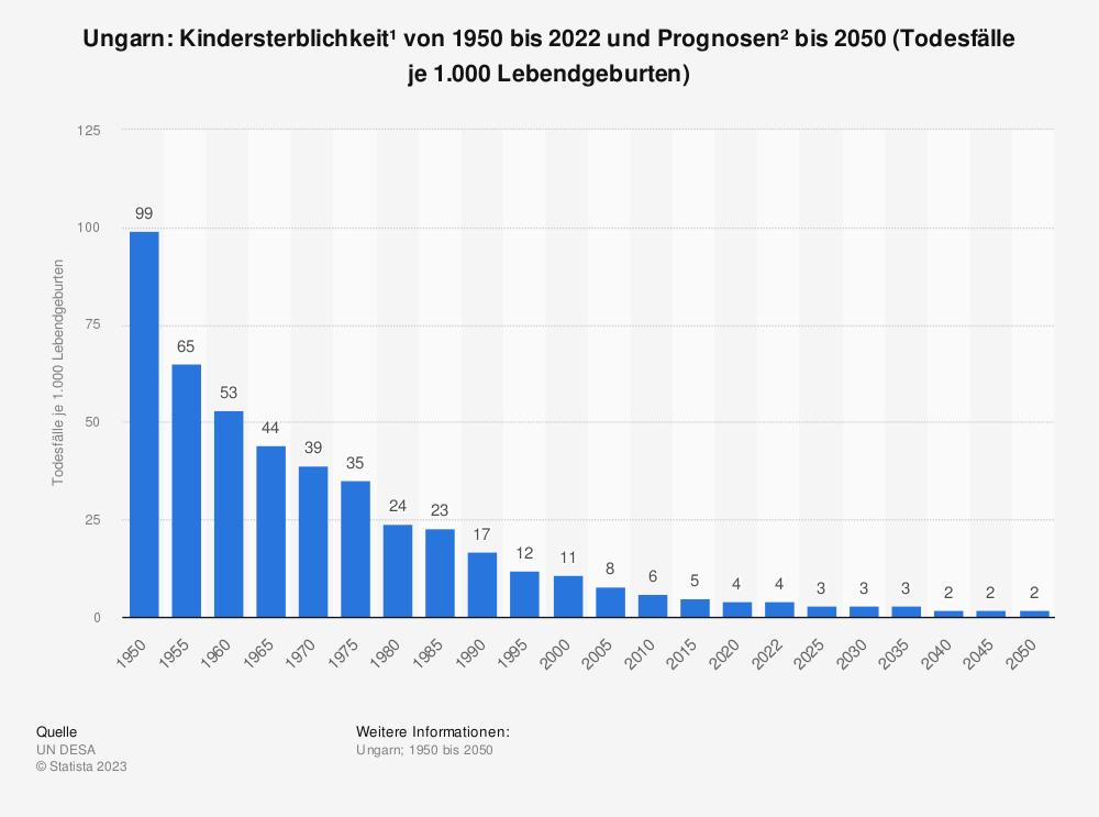 Statistik: Ungarn: Kindersterblichkeit* von 2007 bis 2017 (Todesfälle je 1.000 Lebendgeburten) | Statista