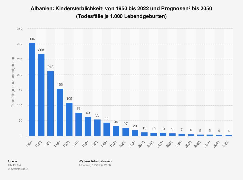 Statistik: Albanien: Kindersterblichkeit* von 2007 bis 2017 (Todesfälle je 1.000 Lebendgeburten) | Statista