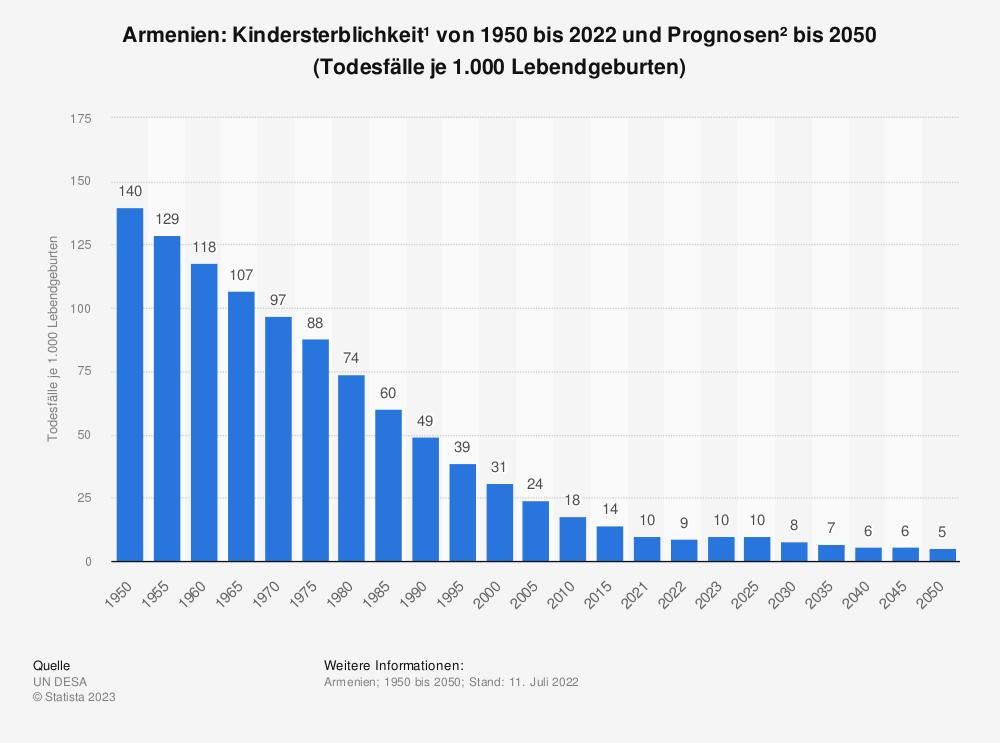 Statistik: Armenien: Kindersterblichkeit* von 2007 bis 2017 (Todesfälle je 1.000 Lebendgeburten) | Statista