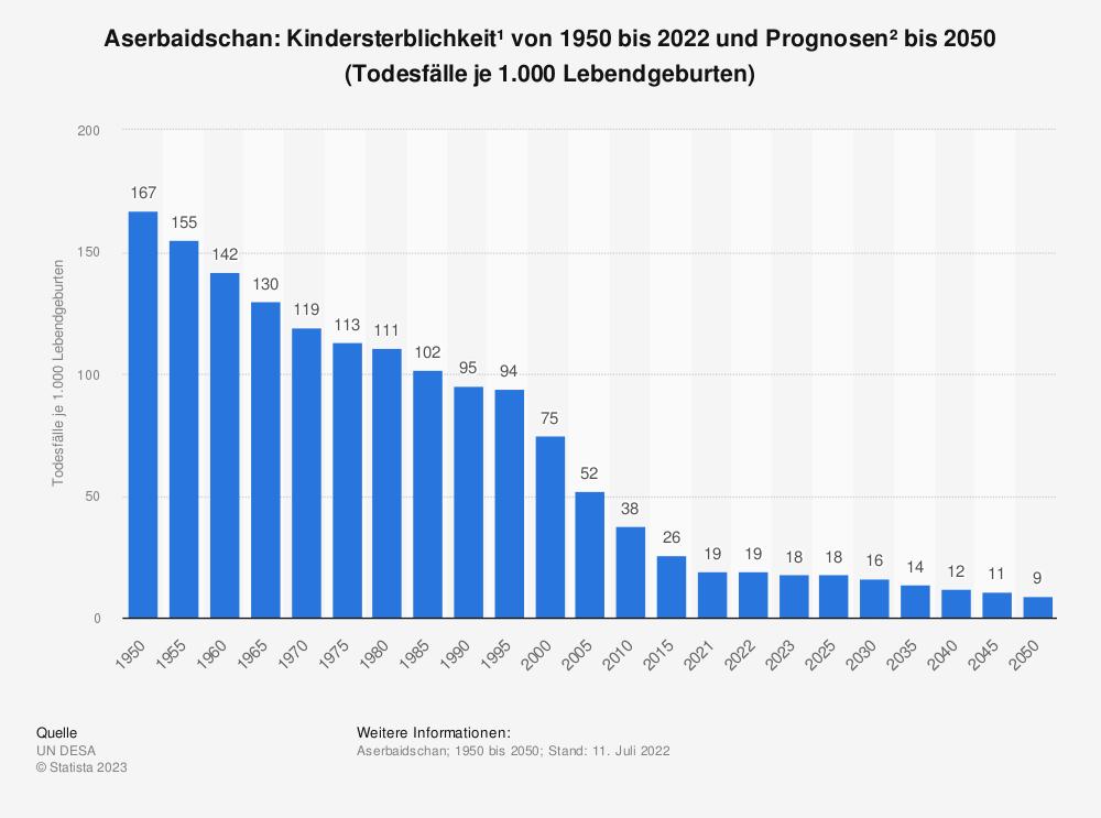 Statistik: Aserbaidschan: Kindersterblichkeit* von 2007 bis 2017 (Todesfälle je 1.000 Lebendgeburten) | Statista