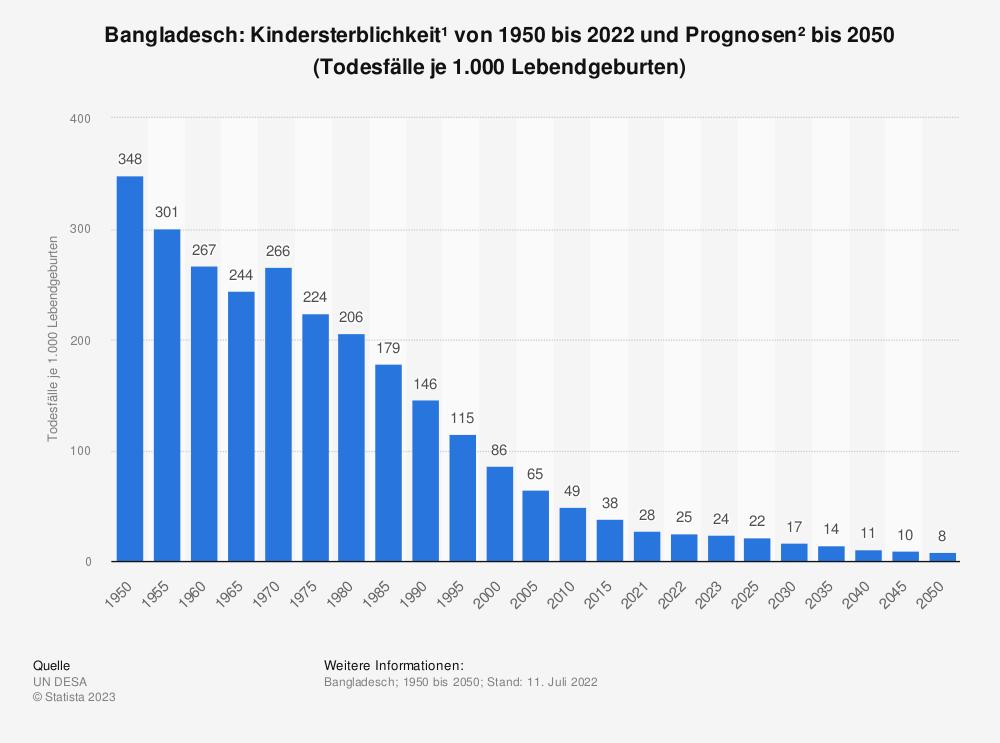 Statistik: Bangladesch: Kindersterblichkeit* von 2007 bis 2017 (Todesfälle je 1.000 Lebendgeburten) | Statista