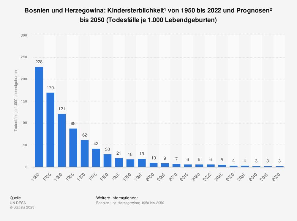 Statistik: Bosnien und Herzegowina: Kindersterblichkeit* von 2009 bis 2019 (Todesfälle je 1.000 Lebendgeburten) | Statista