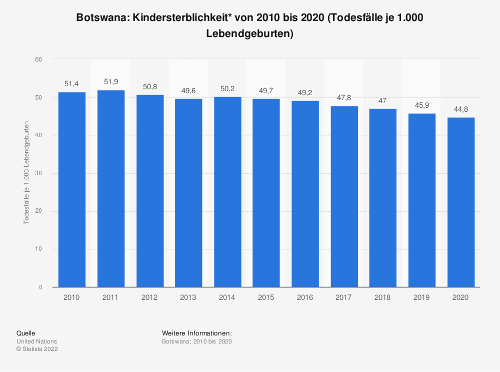 Statistik: Botswana: Kindersterblichkeit* von 2008 bis 2018 (Todesfälle je 1.000 Lebendgeburten) | Statista