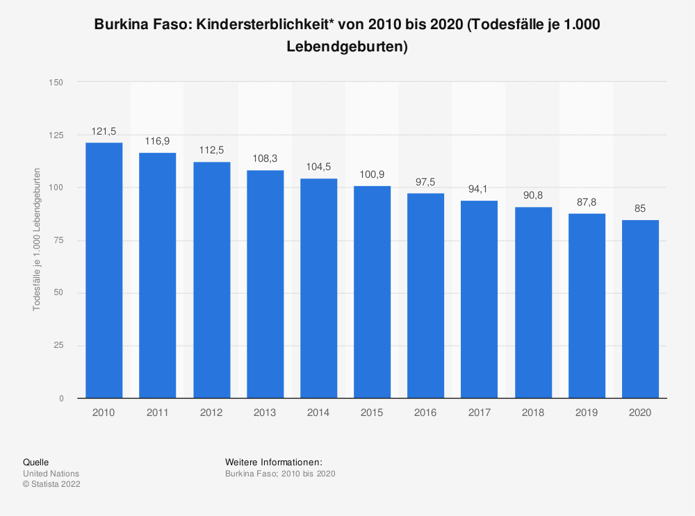 Statistik: Burkina Faso: Kindersterblichkeit* von 2008 bis 2018 (Todesfälle je 1.000 Lebendgeburten) | Statista