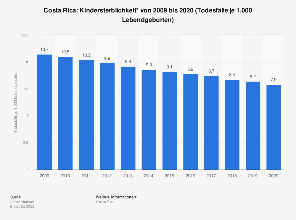 Statistik: Costa Rica: Kindersterblichkeit* von 2009 bis 2019 (Todesfälle je 1.000 Lebendgeburten)   Statista