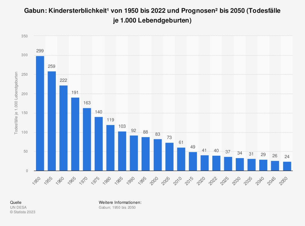 Statistik: Gabun: Kindersterblichkeit* von 2009 bis 2019 (Todesfälle je 1.000 Lebendgeburten) | Statista