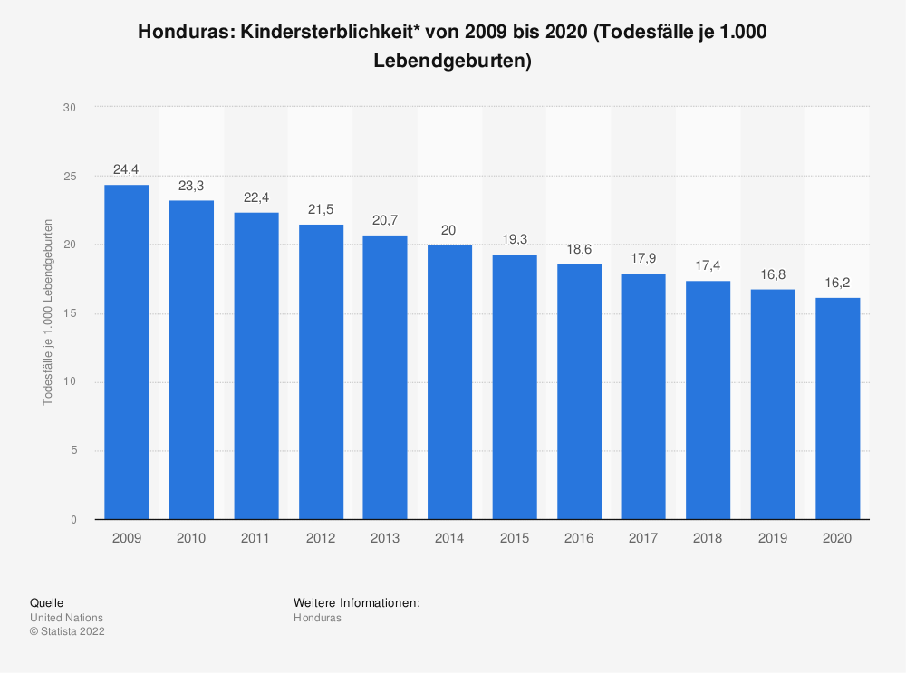 Statistik: Honduras: Kindersterblichkeit* von 2009 bis 2019 (Todesfälle je 1.000 Lebendgeburten) | Statista