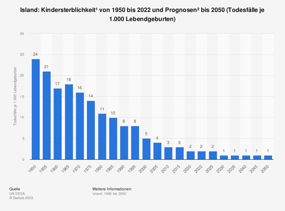 Statistik: Island: Kindersterblichkeit* von 2007 bis 2017 (Todesfälle je 1.000 Lebendgeburten) | Statista
