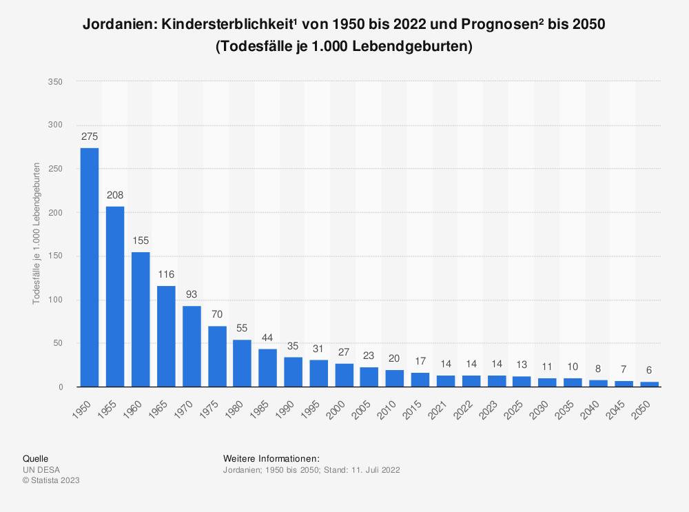 Statistik: Jordanien: Kindersterblichkeit* von 2007 bis 2017 (Todesfälle je 1.000 Lebendgeburten) | Statista