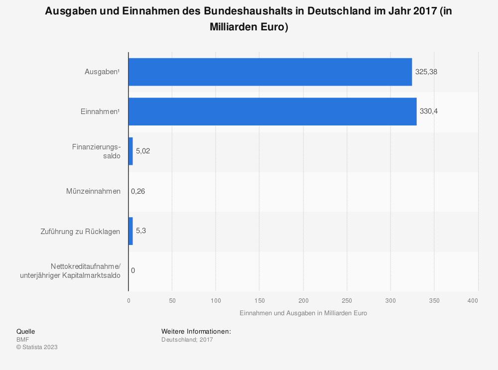 Statistik: Ausgaben und Einnahmen des Bundeshaushalts in Deutschland im Jahr 2017 (in Milliarden Euro) | Statista