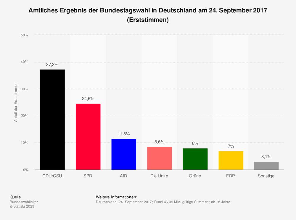 Statistik: Amtliches Ergebnis der Bundestagswahl in Deutschland am 24. September 2017 (Erststimmen) | Statista
