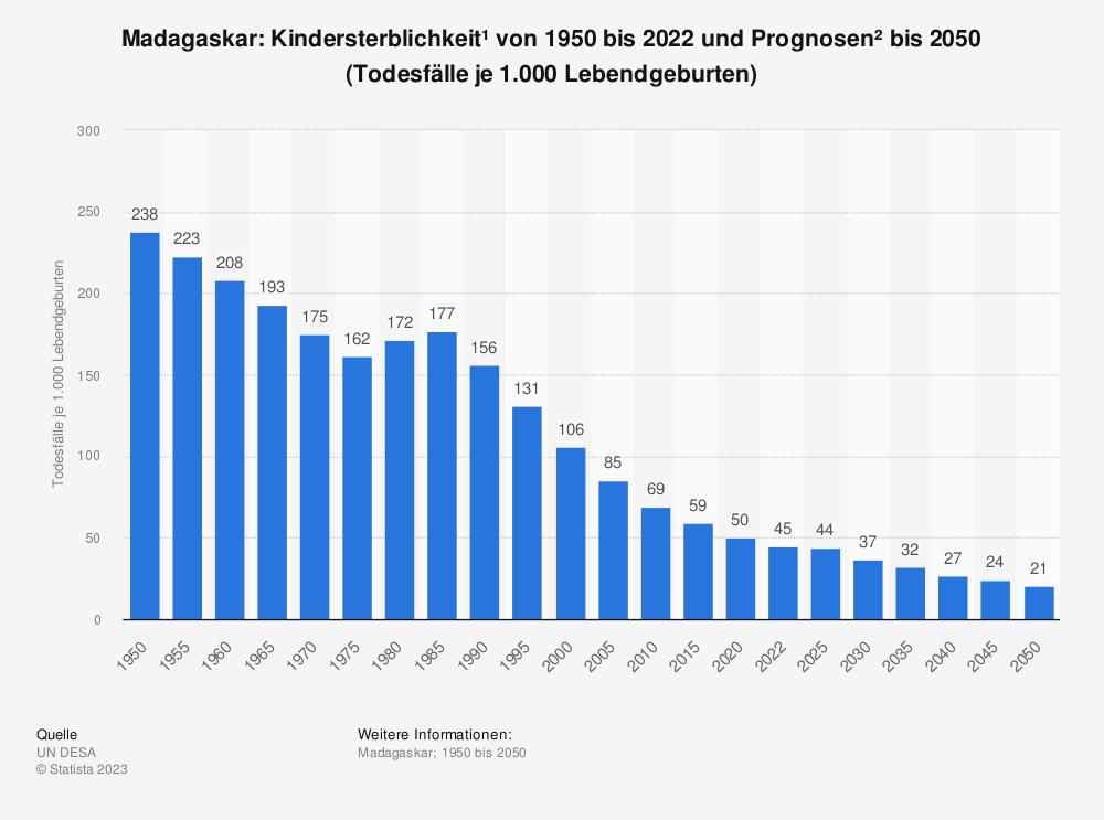 Statistik: Madagaskar: Kindersterblichkeit* von 2008 bis 2018 (Todesfälle je 1.000 Lebendgeburten) | Statista