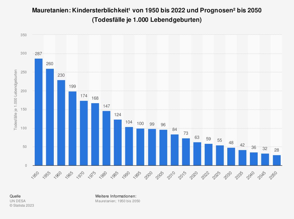 Statistik: Mauretanien: Kindersterblichkeit* von 2008 bis 2018 (Todesfälle je 1.000 Lebendgeburten) | Statista
