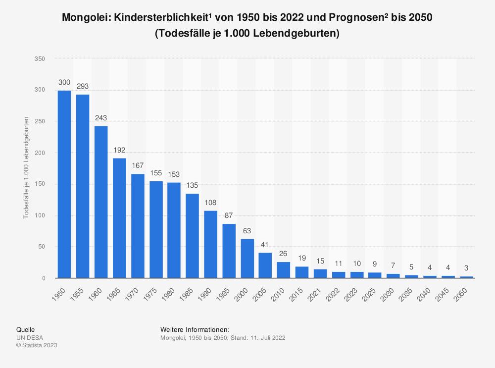 Statistik: Mongolei: Kindersterblichkeit* von 2007 bis 2017 (Todesfälle je 1.000 Lebendgeburten) | Statista