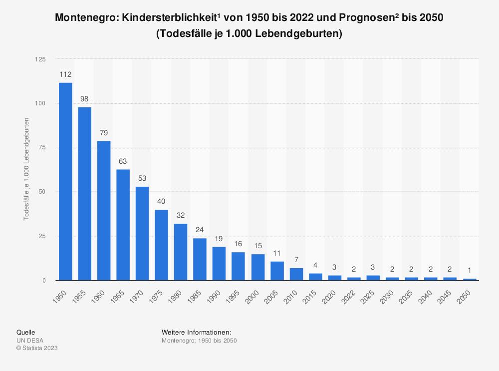 Statistik: Montenegro: Kindersterblichkeit* von 2009 bis 2019 (Todesfälle je 1.000 Lebendgeburten) | Statista