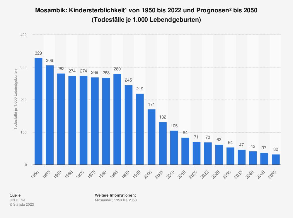 Statistik: Mosambik: Kindersterblichkeit* von 2009 bis 2019 (Todesfälle je 1.000 Lebendgeburten) | Statista