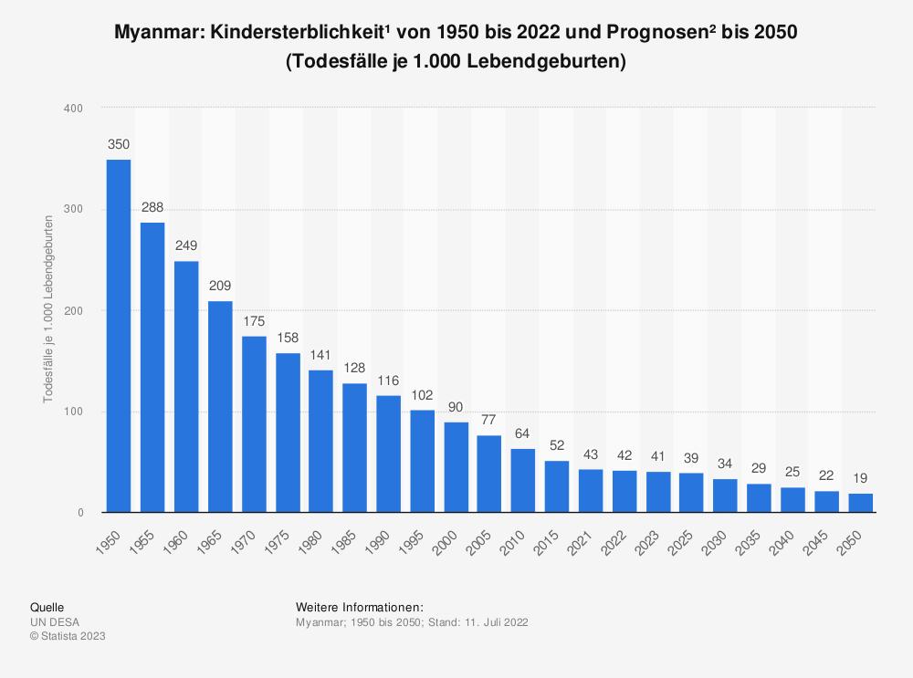 Statistik: Myanmar: Kindersterblichkeit* von 2007 bis 2017 (Todesfälle je 1.000 Lebendgeburten) | Statista