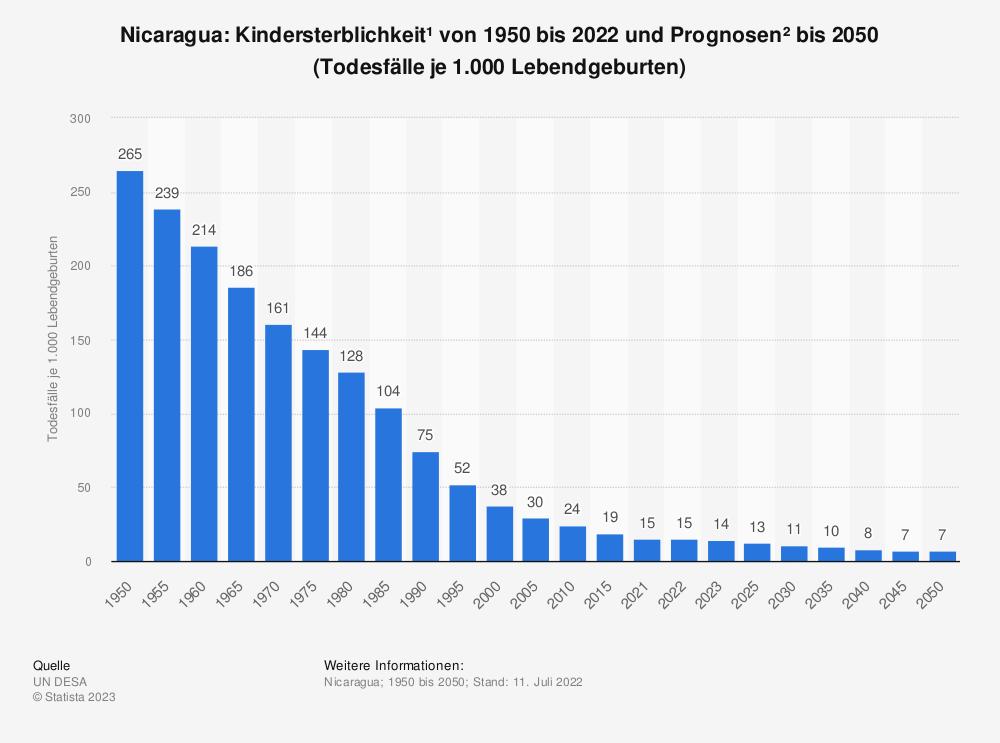 Statistik: Nicaragua: Kindersterblichkeit* von 2009 bis 2019 (Todesfälle je 1.000 Lebendgeburten) | Statista