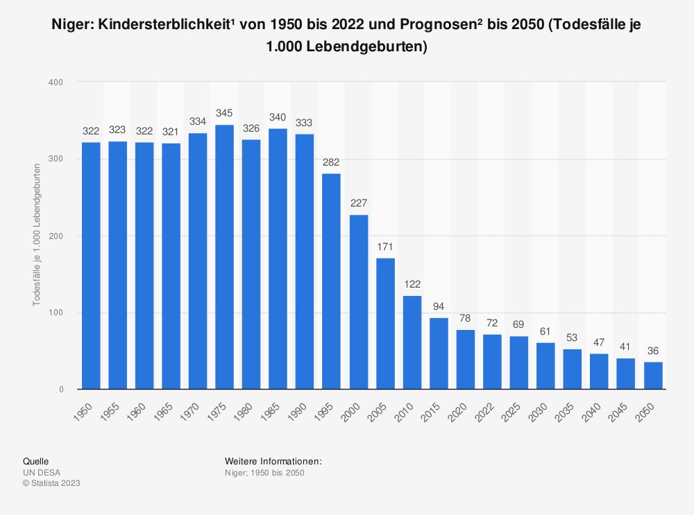 Statistik: Niger: Kindersterblichkeit* von 2007 bis 2017 (Todesfälle je 1.000 Lebendgeburten) | Statista
