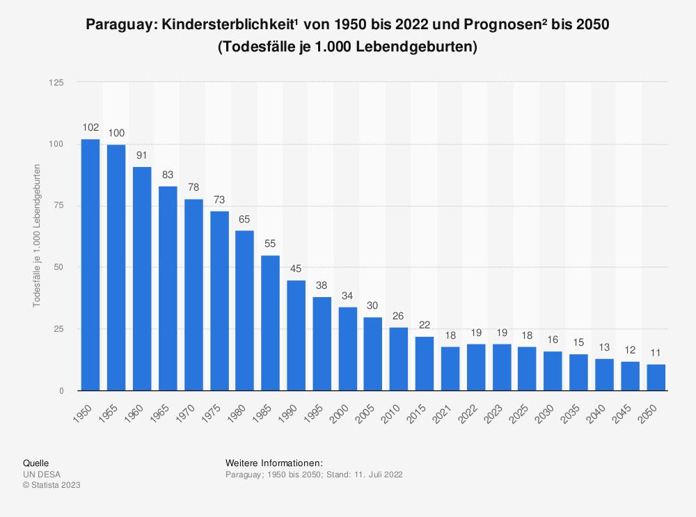 Statistik: Paraguay: Kindersterblichkeit* von 2009 bis 2019 (Todesfälle je 1.000 Lebendgeburten) | Statista