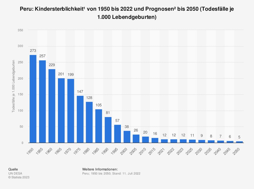 Statistik: Peru: Kindersterblichkeit* von 2009 bis 2019 (Todesfälle je 1.000 Lebendgeburten) | Statista