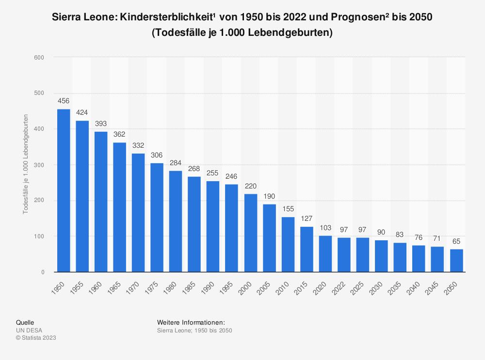 Statistik: Sierra Leone: Kindersterblichkeit* von 2008 bis 2018 (Todesfälle je 1.000 Lebendgeburten) | Statista