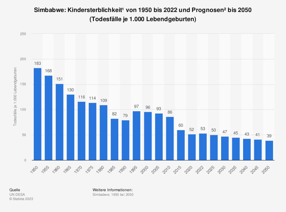 Statistik: Simbabwe: Kindersterblichkeit* von 2007 bis 2017 (Todesfälle je 1.000 Lebendgeburten) | Statista