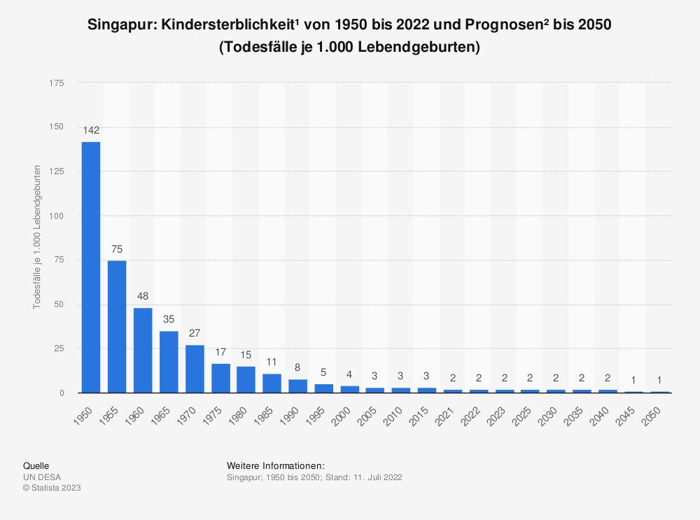 Statistik: Singapur: Kindersterblichkeit* von 2008 bis 2018 (Todesfälle je 1.000 Lebendgeburten) | Statista