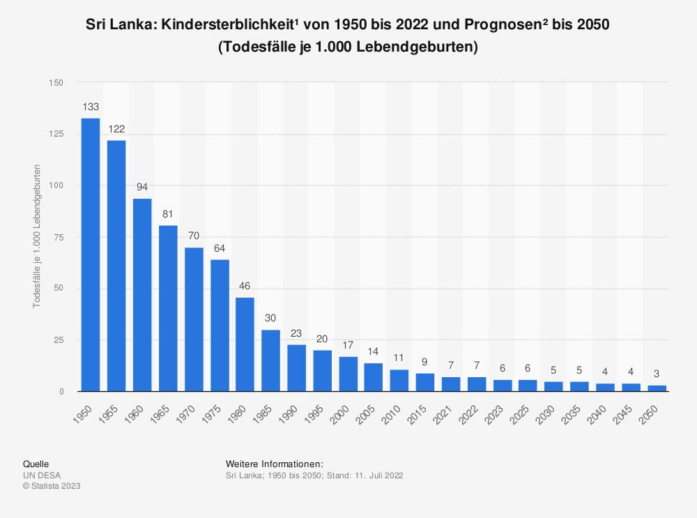 Statistik: Sri Lanka: Kindersterblichkeit* von 2007 bis 2017 (Todesfälle je 1.000 Lebendgeburten) | Statista