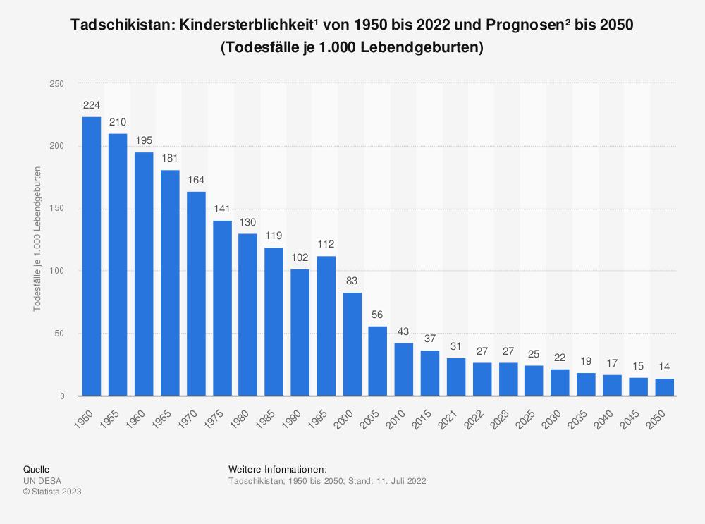 Statistik: Tadschikistan: Kindersterblichkeit* von 2008 bis 2018 (Todesfälle je 1.000 Lebendgeburten) | Statista