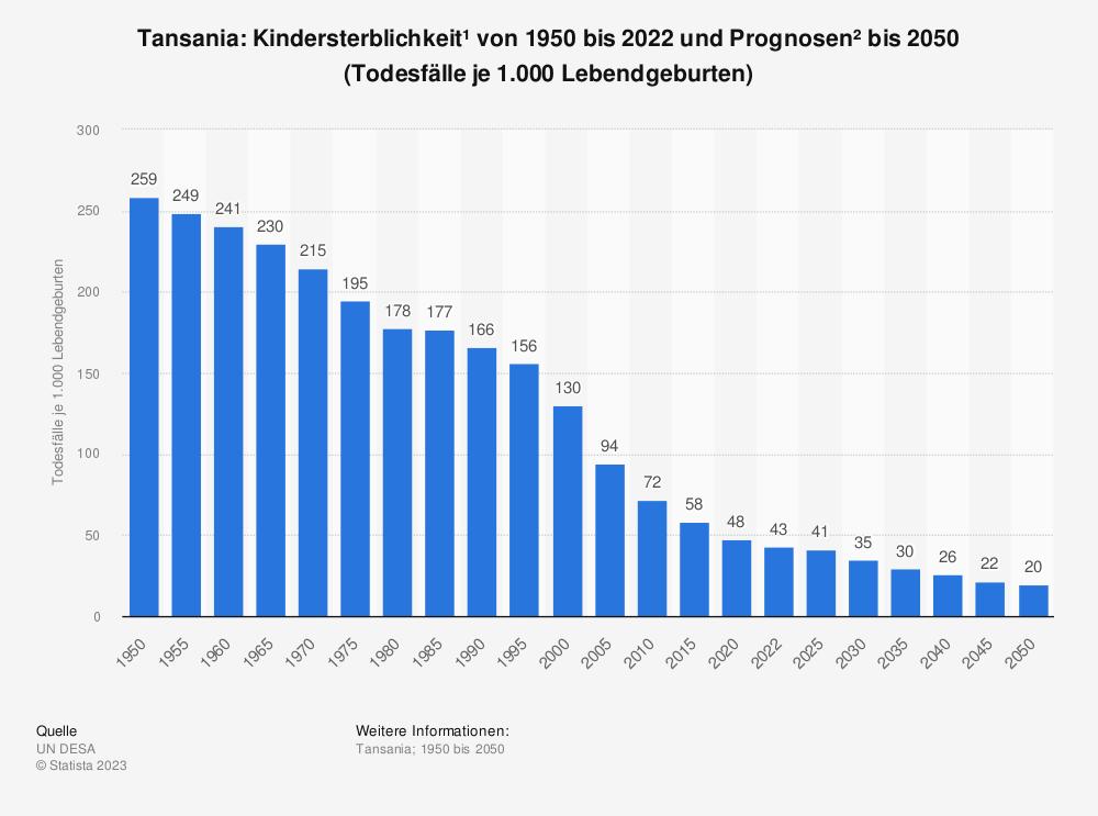 Statistik: Tansania: Kindersterblichkeit* von 2008 bis 2018 (Todesfälle je 1.000 Lebendgeburten) | Statista