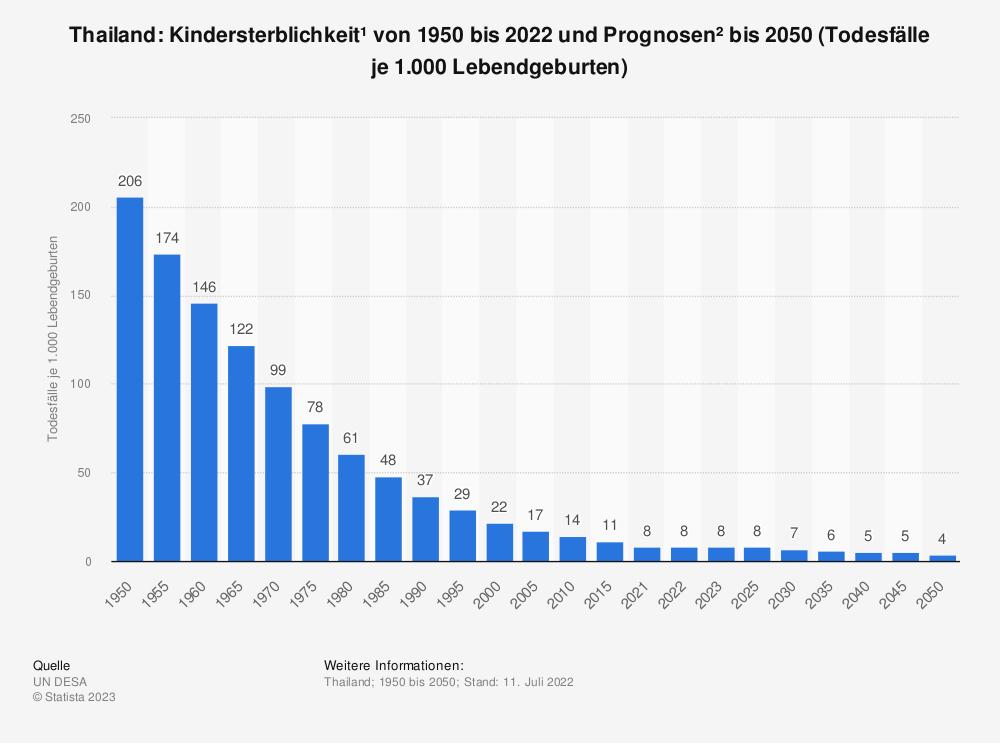 Statistik: Thailand: Kindersterblichkeit* von 2007 bis 2017 (Todesfälle je 1.000 Lebendgeburten) | Statista
