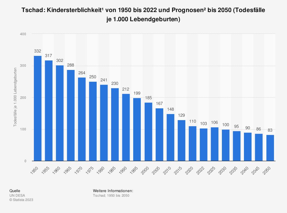 Statistik: Tschad: Kindersterblichkeit* von 2007 bis 2017 (Todesfälle je 1.000 Lebendgeburten) | Statista