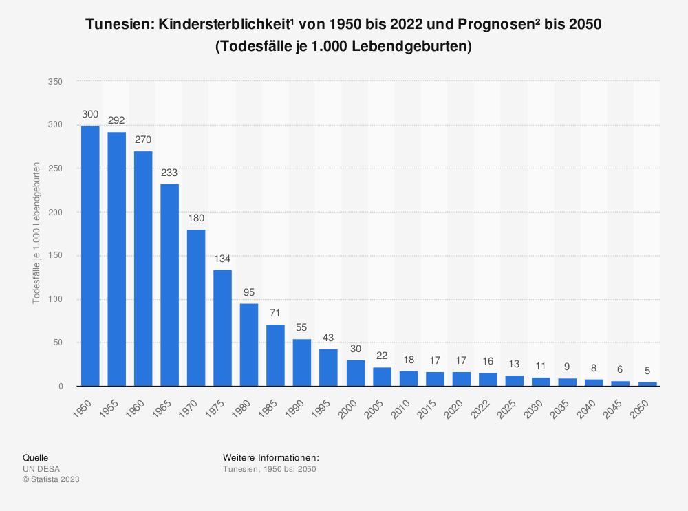 Statistik: Tunesien: Kindersterblichkeit* von 2007 bis 2017 (Todesfälle je 1.000 Lebendgeburten) | Statista