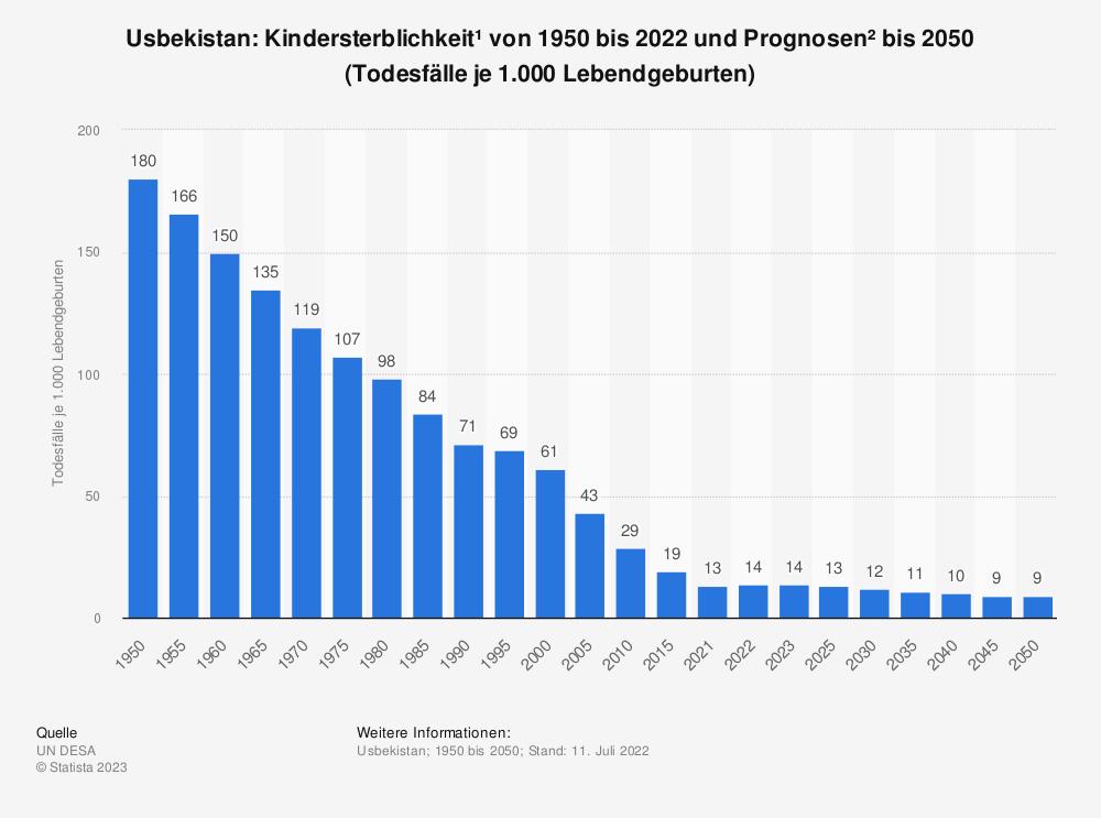 Statistik: Usbekistan: Kindersterblichkeit* von 2007 bis 2017 (Todesfälle je 1.000 Lebendgeburten) | Statista