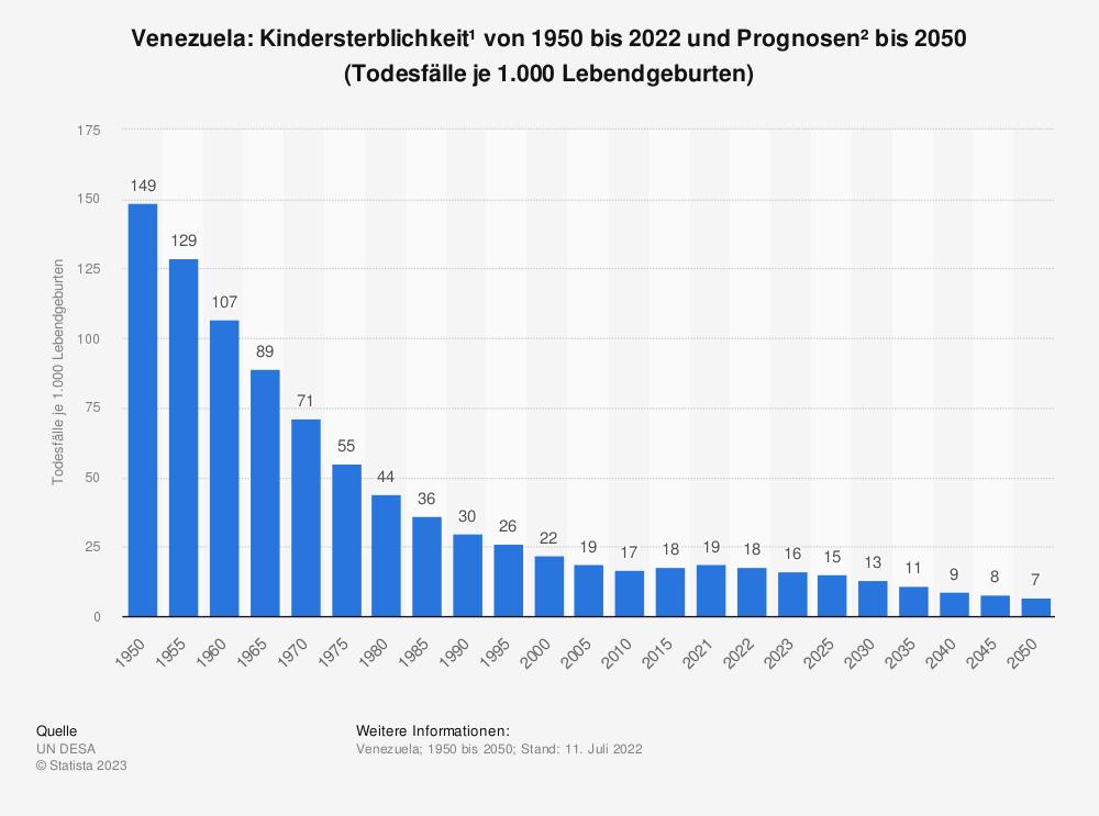 Statistik: Venezuela: Kindersterblichkeit* von 2007 bis 2017 (Todesfälle je 1.000 Lebendgeburten) | Statista