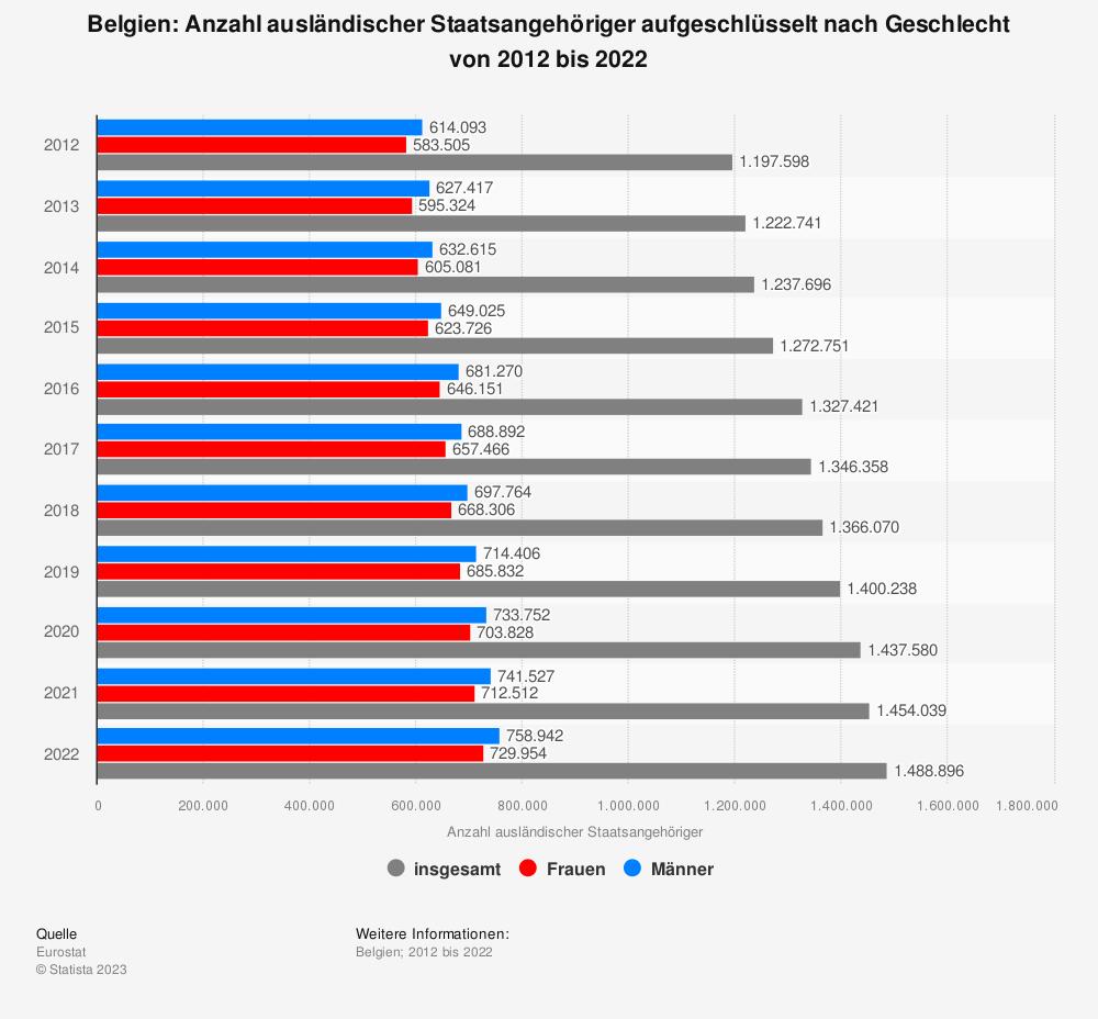 Statistik: Belgien: Anzahl ausländischer Staatsangehöriger aufgeschlüsselt nach Geschlecht von 2010 bis 2020 | Statista