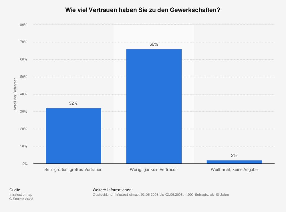 Statistik: Wie viel Vertrauen haben Sie zu den Gewerkschaften? | Statista