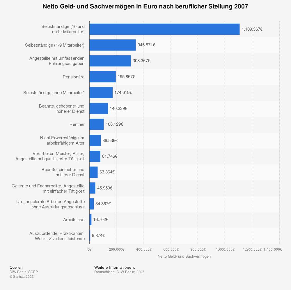 Statistik: Netto Geld- und Sachvermögen in Euro nach beruflicher Stellung 2007 | Statista