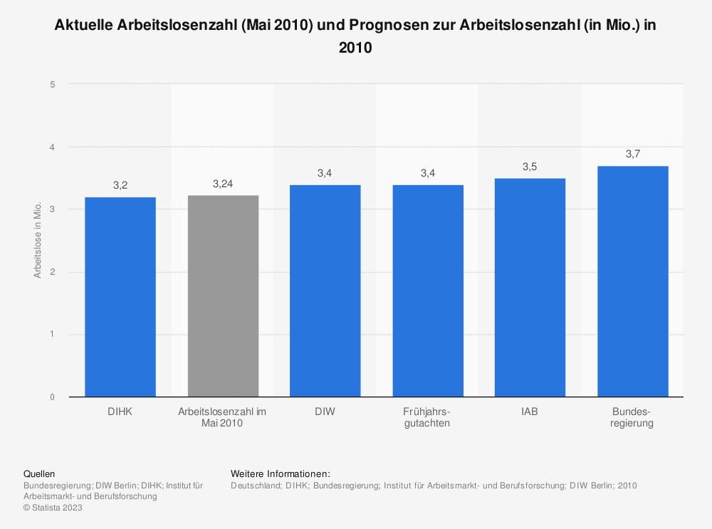 Statistik: Aktuelle Arbeitslosenzahl (Mai 2010) und Prognosen zur Arbeitslosenzahl (in Mio.) in 2010 | Statista