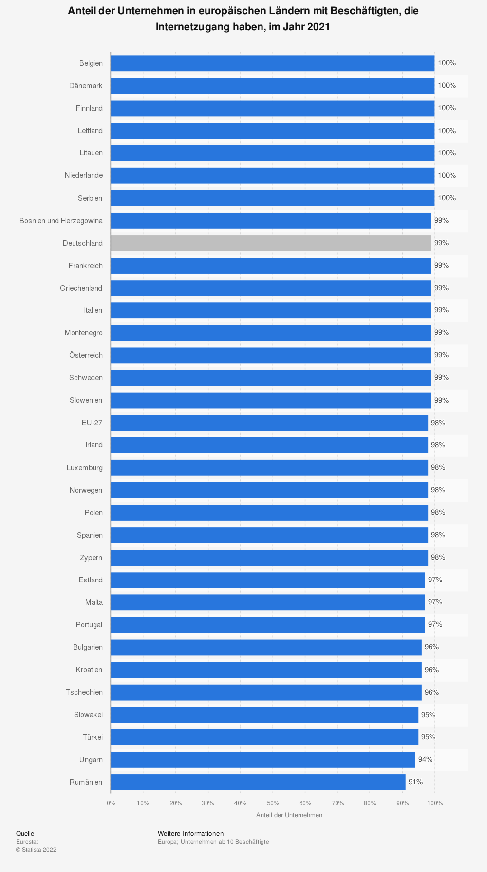 Statistik: Anteil der Unternehmen mit Internetzugang in europäischen Ländern im Jahr 2017 | Statista