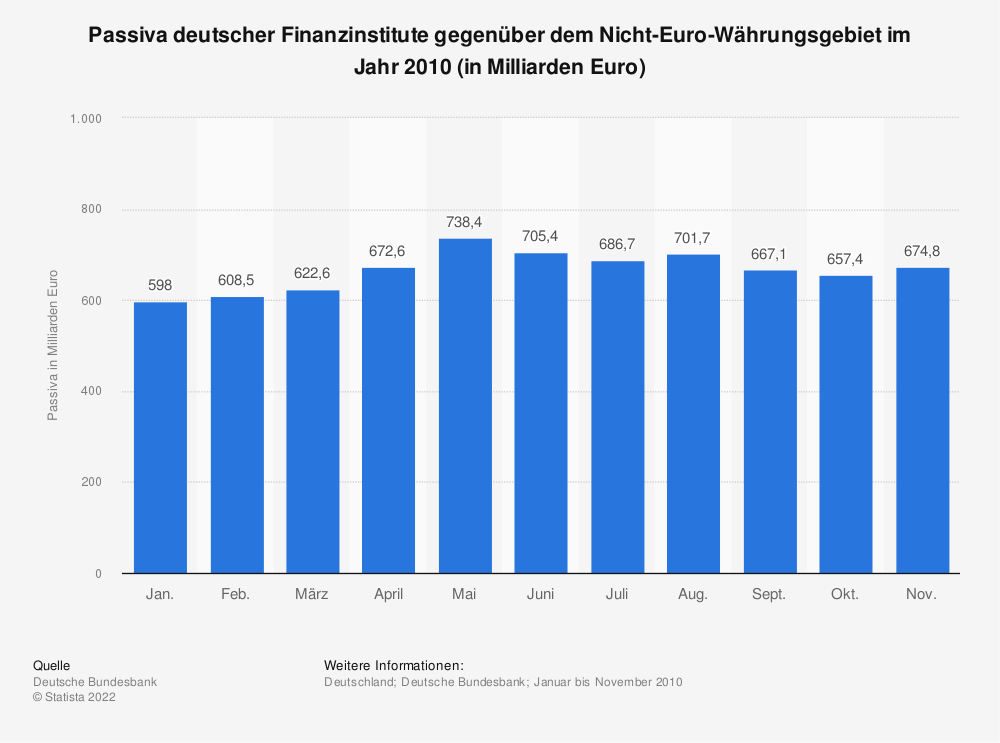Statistik: Passiva deutscher Finanzinstitute gegenüber dem Nicht-Euro-Währungsgebiet im Jahr 2010 (in Milliarden Euro) | Statista