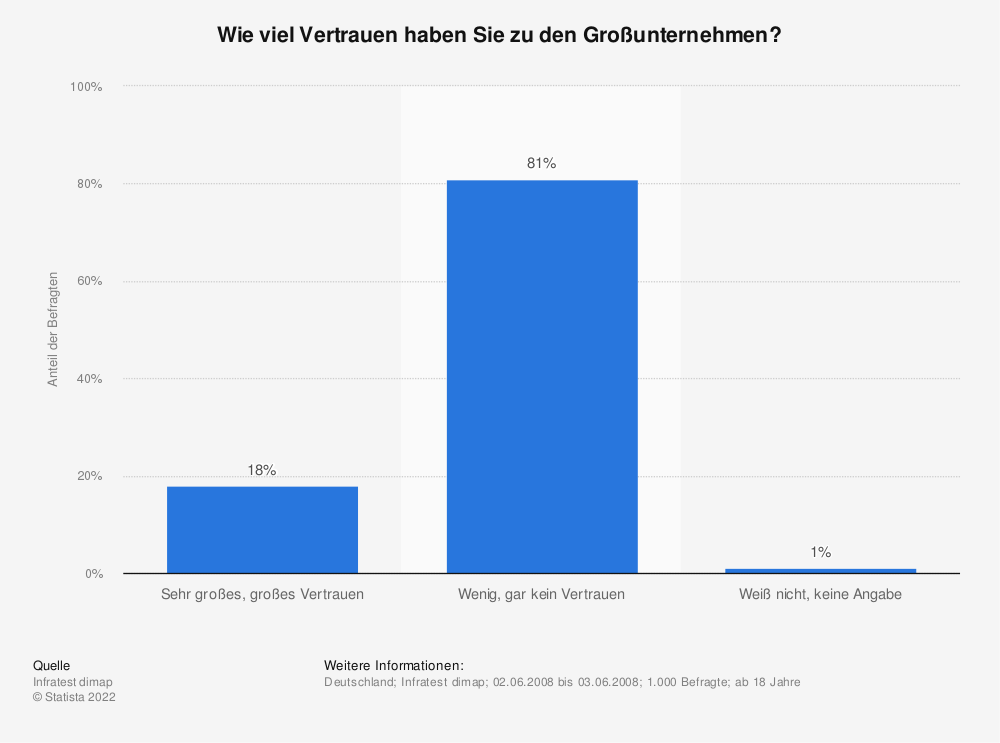 Statistik: Wie viel Vertrauen haben Sie zu den Großunternehmen? | Statista