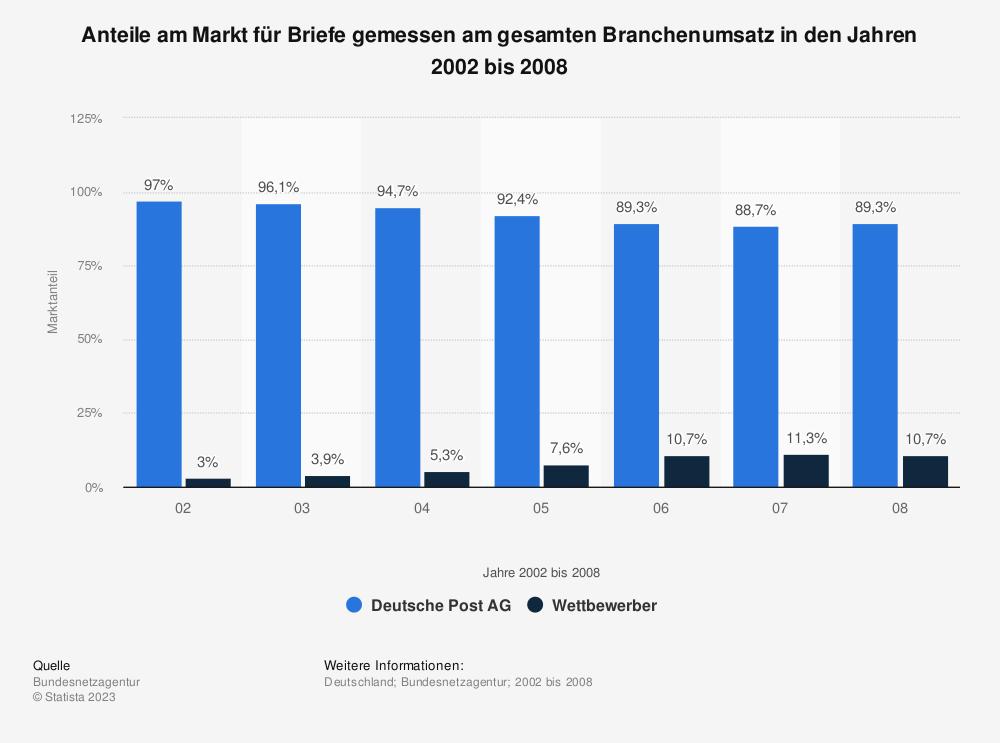 Statistik: Anteile am Markt für Briefe gemessen am gesamten Branchenumsatz in den Jahren 2002 bis 2008 | Statista