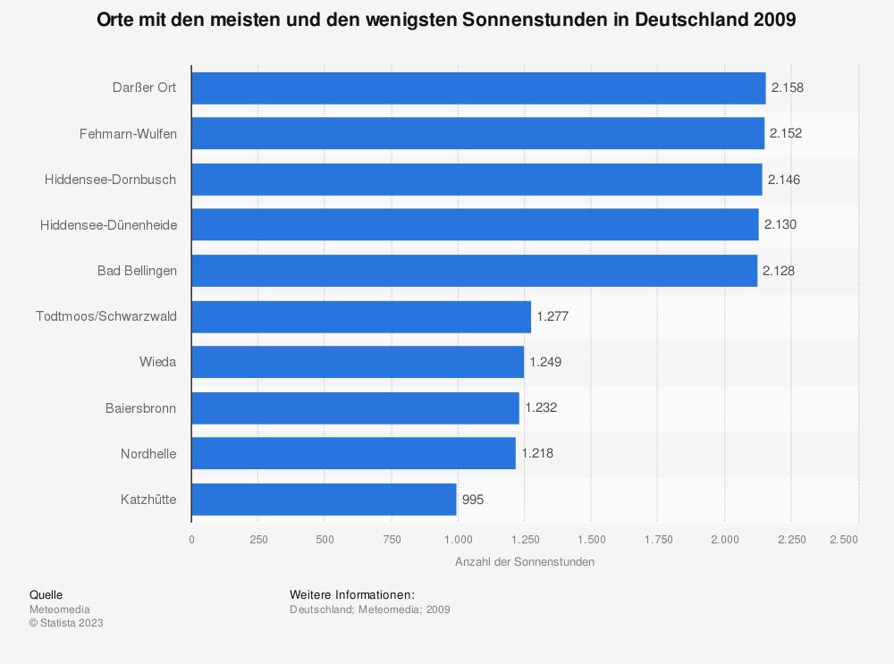 Statistik: Orte mit den meisten und den wenigsten Sonnenstunden in Deutschland 2009 | Statista