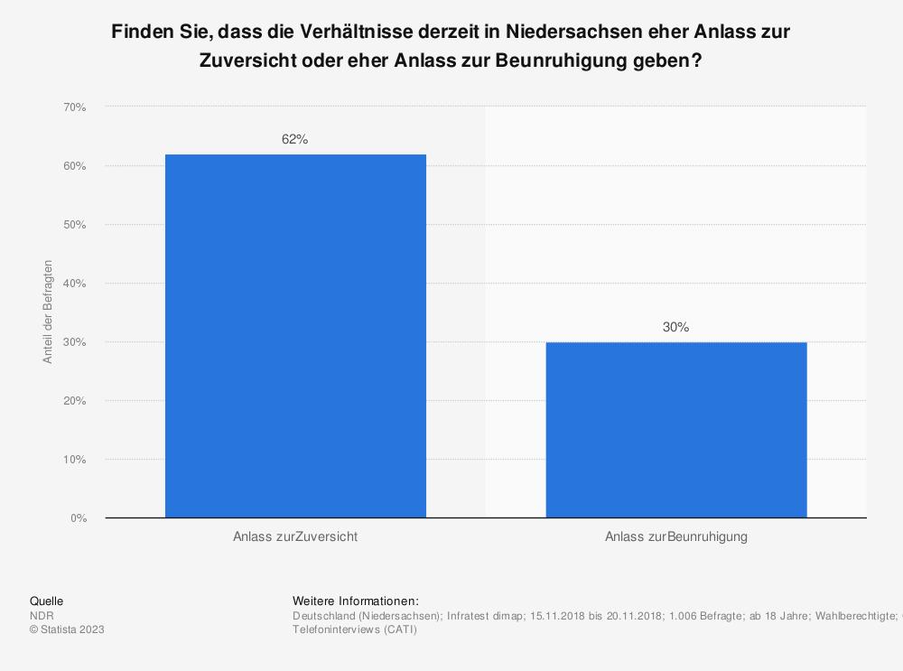 Statistik: Finden Sie, dass die Verhältnisse derzeit in Niedersachsen eher Anlass zur Zuversicht oder eher Anlass zur Beunruhigung geben? | Statista