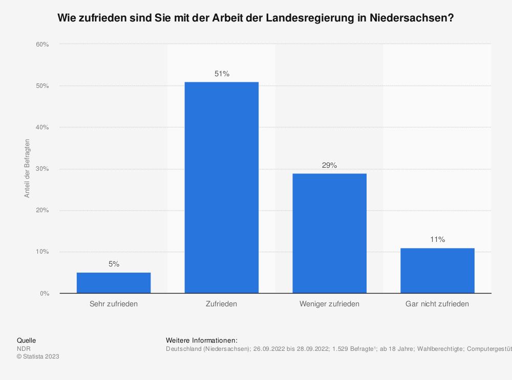 Statistik: Wie zufrieden sind Sie mit der Arbeit der Landesregierung in Niedersachsen? | Statista