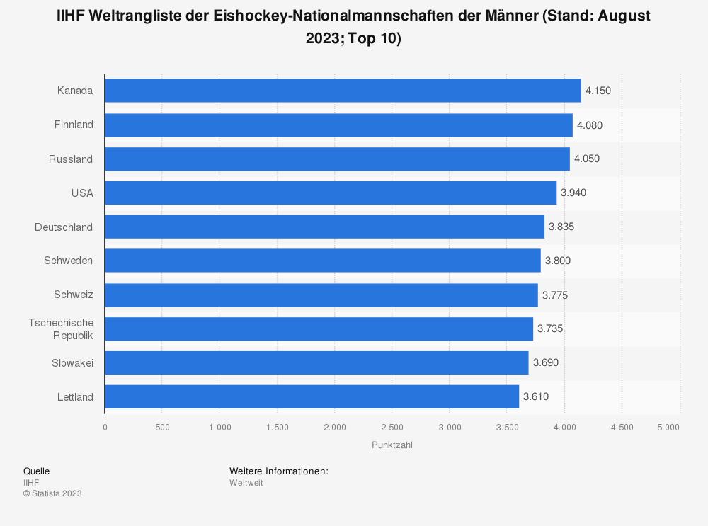 Statistik: IIHF Weltrangliste der Eishockey-Nationalmannschaften der Männer (Stand: Juni 2019) | Statista