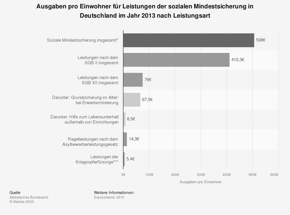 Statistik: Ausgaben pro Einwohner für Leistungen der sozialen Mindestsicherung in Deutschland im Jahr 2013 nach Leistungsart | Statista