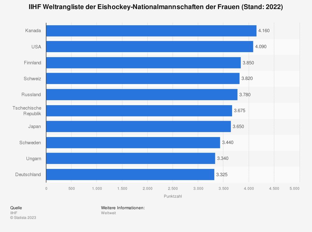 Statistik: IIHF Weltrangliste der Eishockey-Nationalmannschaften der Frauen (Stand: Ende April 2019) | Statista